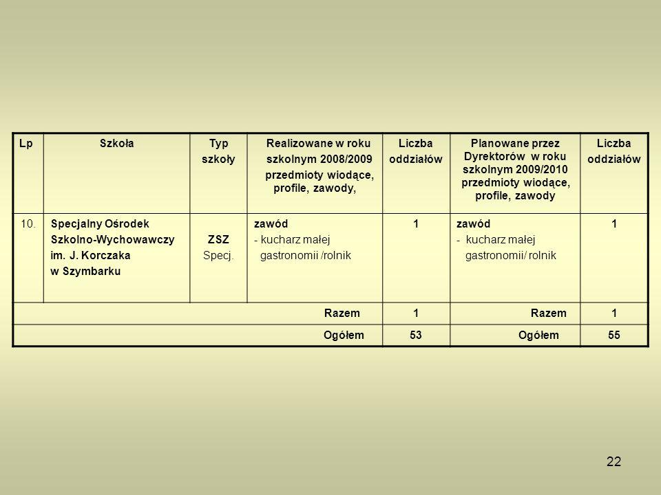 22 LpSzkołaTyp szkoły Realizowane w roku szkolnym 2008/2009 przedmioty wiodące, profile, zawody, Liczba oddziałów Planowane przez Dyrektorów w roku sz