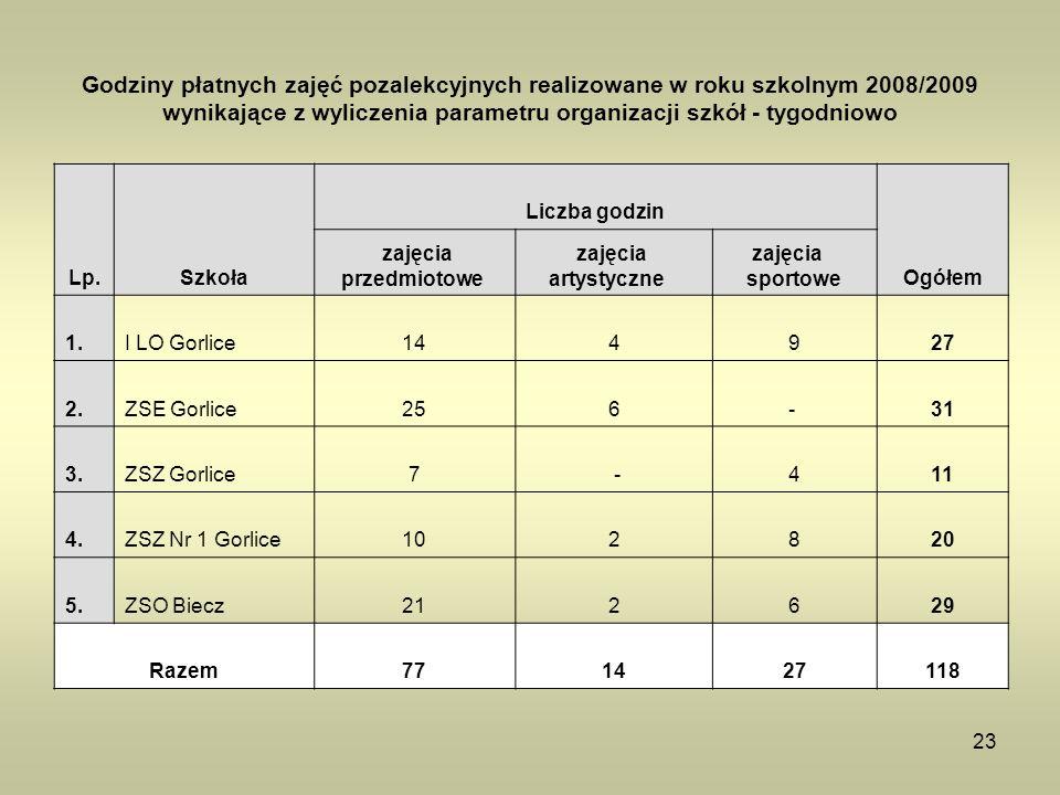 23 Godziny płatnych zajęć pozalekcyjnych realizowane w roku szkolnym 2008/2009 wynikające z wyliczenia parametru organizacji szkół - tygodniowo Lp.Szk