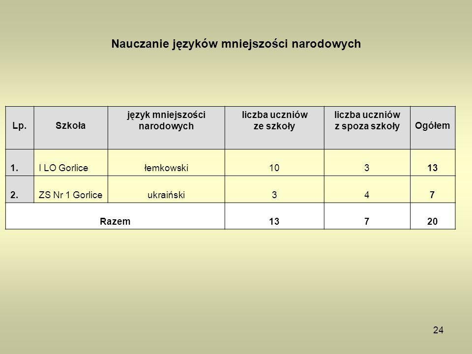 24 Nauczanie języków mniejszości narodowych Lp.Szkoła język mniejszości narodowych liczba uczniów ze szkoły liczba uczniów z spoza szkołyOgółem 1.I LO