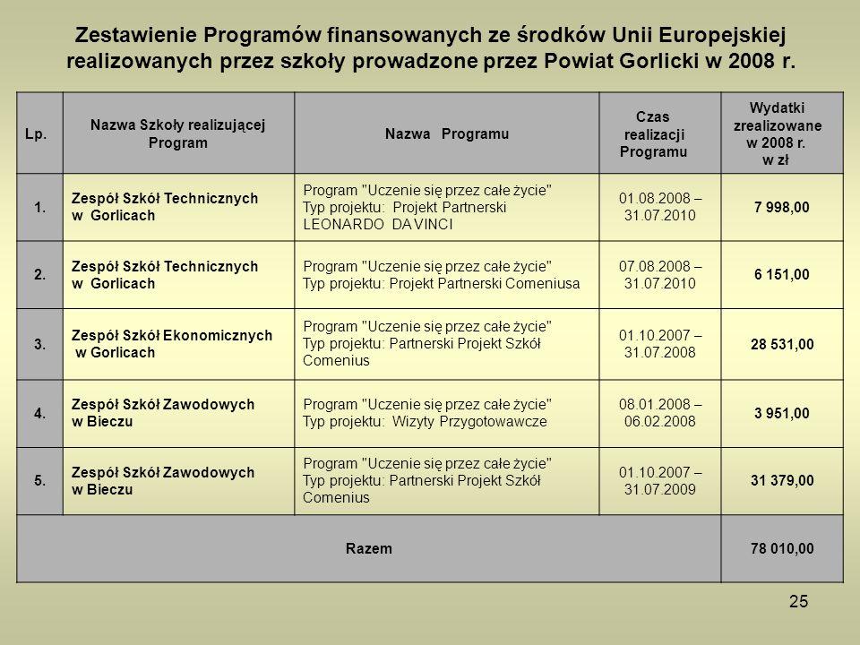 25 Zestawienie Programów finansowanych ze środków Unii Europejskiej realizowanych przez szkoły prowadzone przez Powiat Gorlicki w 2008 r. Lp. Nazwa Sz