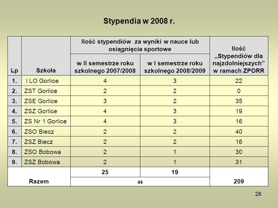 26 LpSzkoła Ilość stypendiów za wyniki w nauce lub osiągnięcia sportowe Ilość Stypendiów dla najzdolniejszych w ramach ZPORR w II semestrze roku szkol