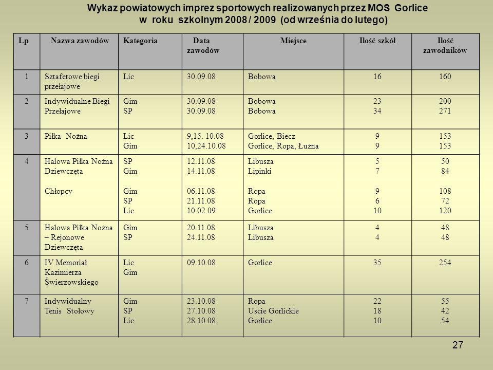 27 Wykaz powiatowych imprez sportowych realizowanych przez MOS Gorlice w roku szkolnym 2008 / 2009 (od września do lutego) Lp Nazwa zawodówKategoria D