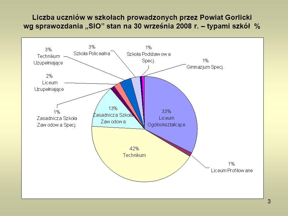 3 Liczba uczniów w szkołach prowadzonych przez Powiat Gorlicki wg sprawozdania SIO stan na 30 września 2008 r. – typami szkół %