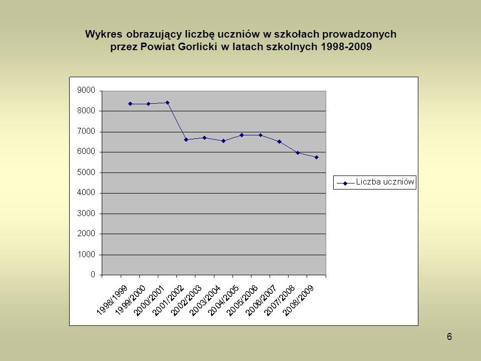 6 Wykres obrazujący liczbę uczniów w szkołach prowadzonych przez Powiat Gorlicki w latach szkolnych 1998-2009