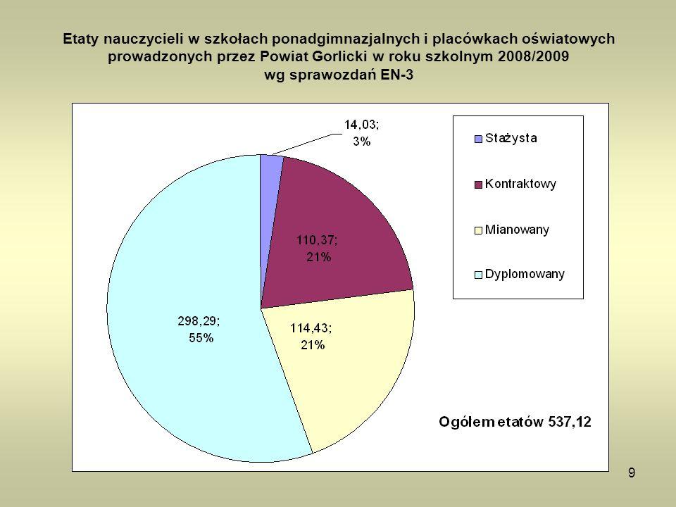 9 Etaty nauczycieli w szkołach ponadgimnazjalnych i placówkach oświatowych prowadzonych przez Powiat Gorlicki w roku szkolnym 2008/2009 wg sprawozdań