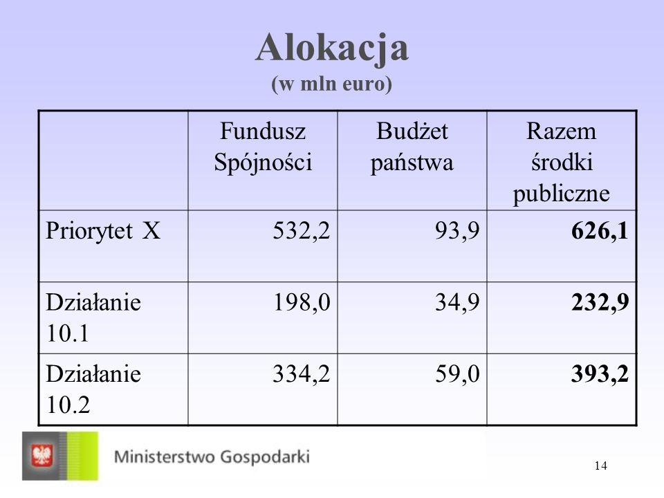 14 Alokacja (w mln euro) Fundusz Spójności Budżet państwa Razem środki publiczne Priorytet X532,293,9626,1 Działanie 10.1 198,034,9232,9 Działanie 10.