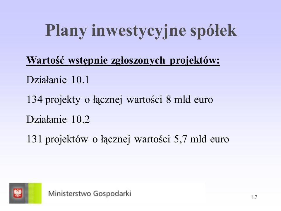 17 Plany inwestycyjne spółek Wartość wstępnie zgłoszonych projektów: Działanie 10.1 134 projekty o łącznej wartości 8 mld euro Działanie 10.2 131 proj