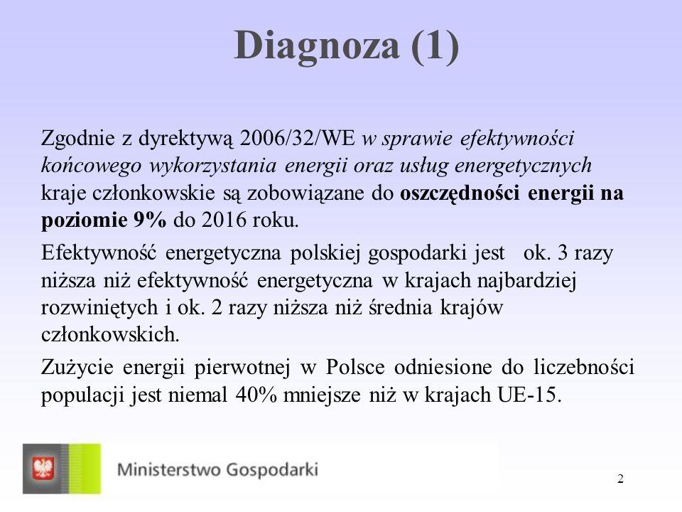 3 Diagnoza (2) Przestarzała infrastruktura elektroenergetyczna wymaga odtworzenia - niski stopień sprawności wytwarzania i dystrybucji energii elektrycznej.