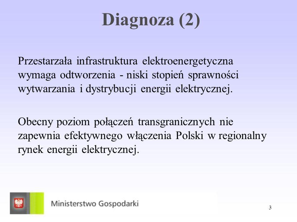 3 Diagnoza (2) Przestarzała infrastruktura elektroenergetyczna wymaga odtworzenia - niski stopień sprawności wytwarzania i dystrybucji energii elektry