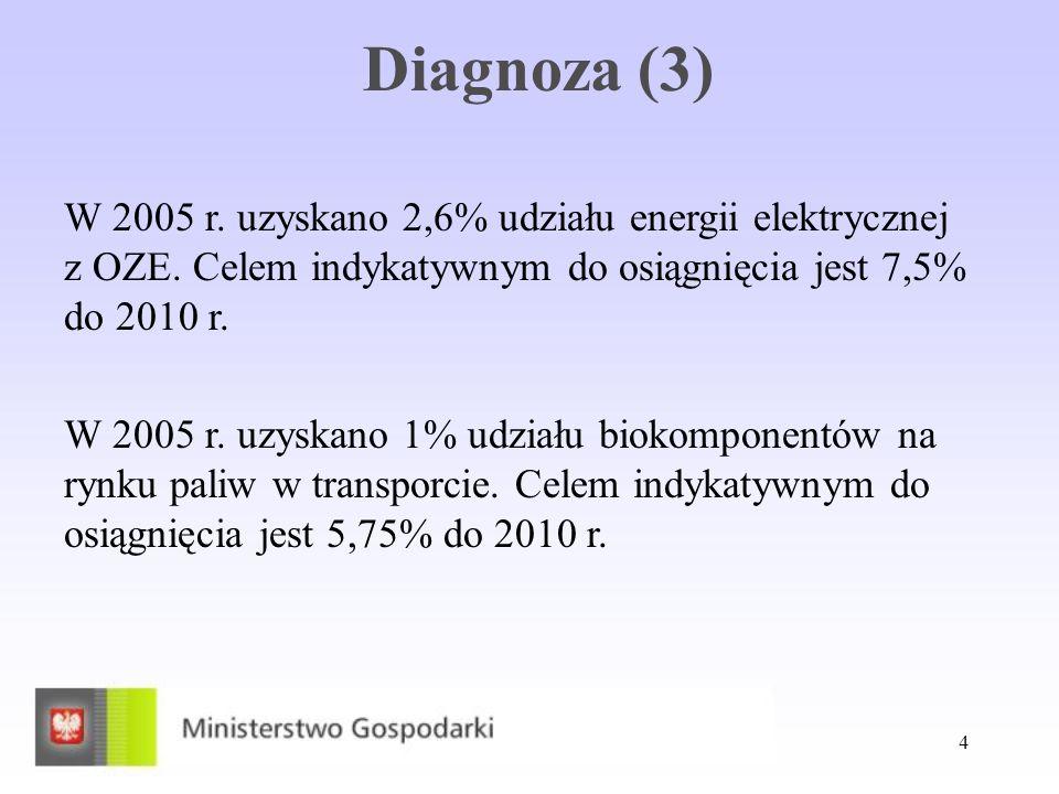4 Diagnoza (3) W 2005 r. uzyskano 2,6% udziału energii elektrycznej z OZE. Celem indykatywnym do osiągnięcia jest 7,5% do 2010 r. W 2005 r. uzyskano 1
