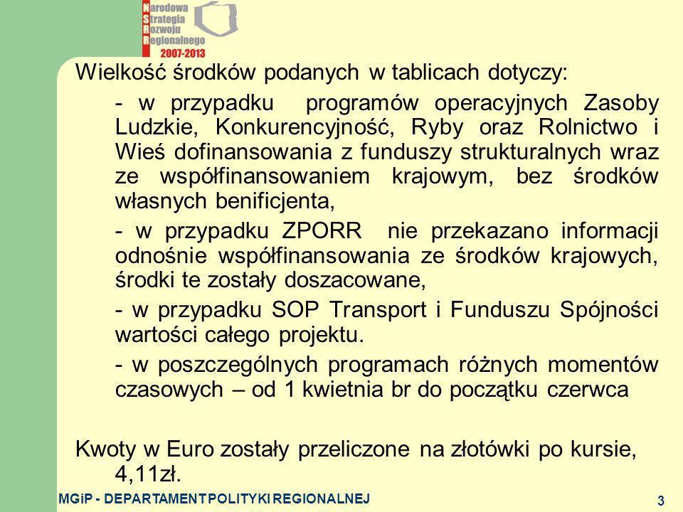 MGiP - DEPARTAMENT POLITYKI REGIONALNEJ 3 Wielkość środków podanych w tablicach dotyczy: - w przypadku programów operacyjnych Zasoby Ludzkie, Konkuren