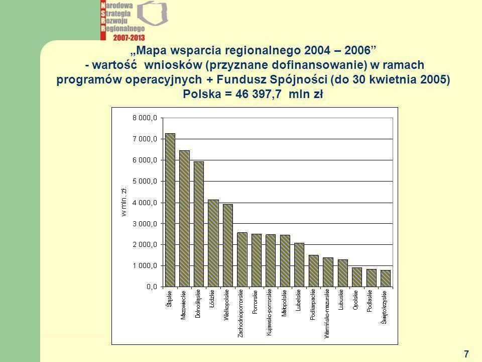 MGiP - DEPARTAMENT POLITYKI REGIONALNEJ 7 Mapa wsparcia regionalnego 2004 – 2006 - wartość wniosków (przyznane dofinansowanie) w ramach programów oper