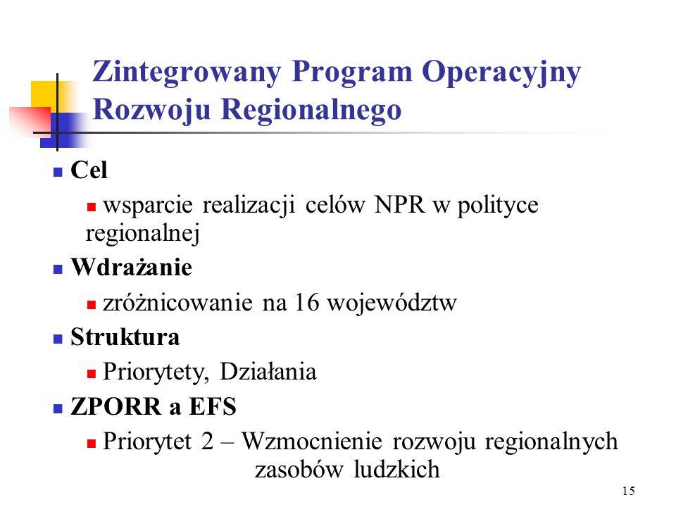 14 Miejsce projektodawców w SPO-RZL Departament Zarządzania EFS WUP-y Działania 1.2, 1.3 PFRON Działanie 1.4 MENIS Działania 2.1, 2.2 PARP Działanie 2