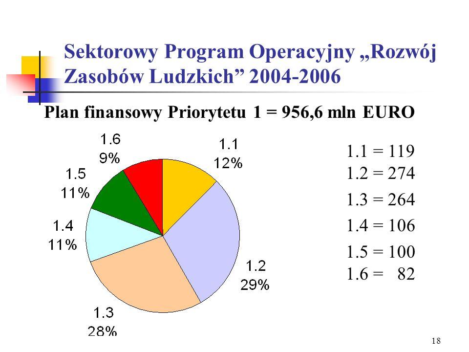 17 Wielkość dostępnych środków finansowych EFS w Polsce 2004 - 2006 Program operacyjny OgółemEFSBudżet państwa Budżet JST Fundusz Pracy PFRON Środki p