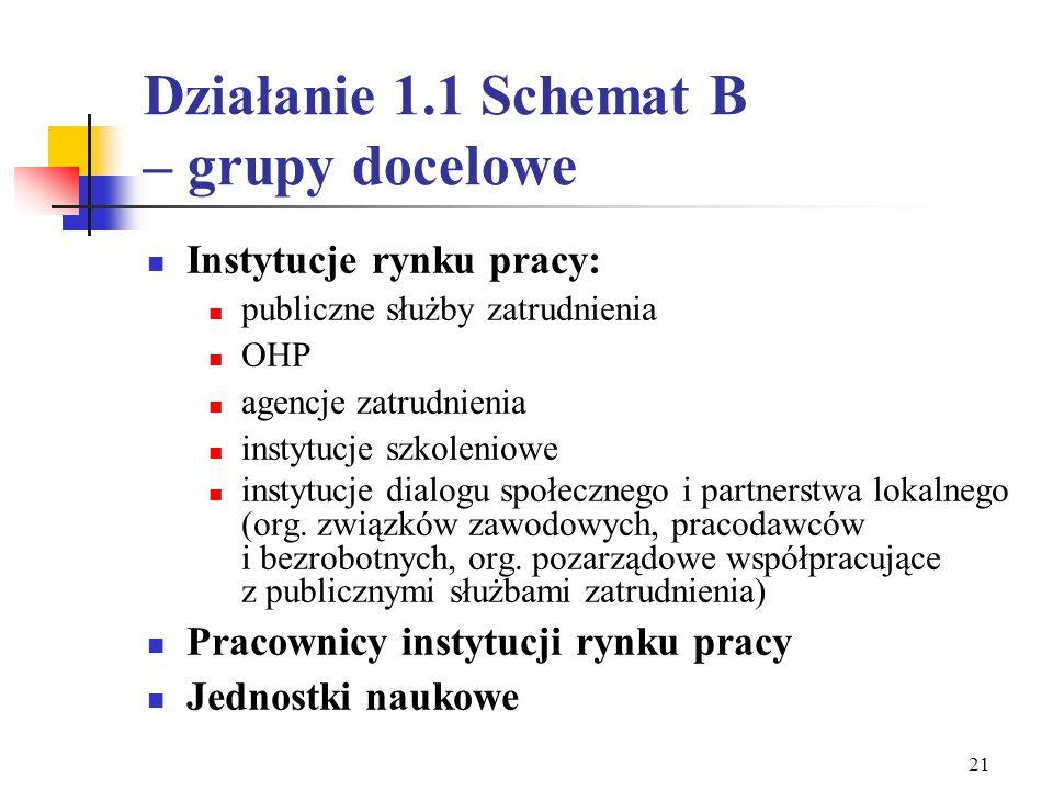 20 Schematy Działania 1.1 Schemat A (tryb pozakonkursowy - Departamenty MGPiPS) Wzmocnienie potencjału publicznych służb zatrudnienia Schemat B (tryb