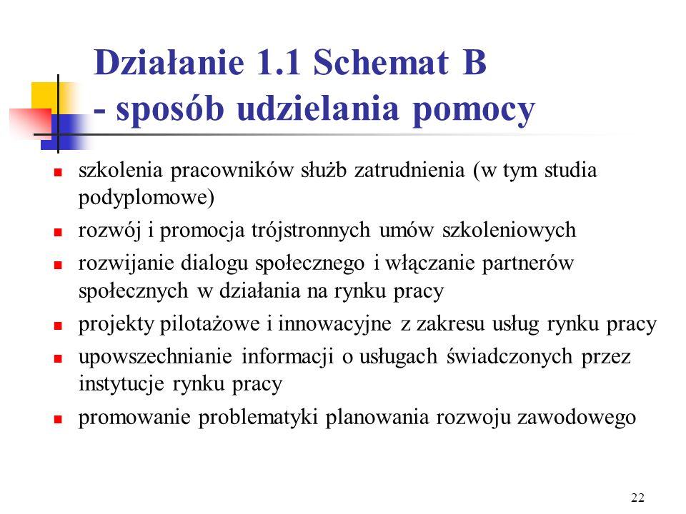 21 Działanie 1.1 Schemat B – grupy docelowe Instytucje rynku pracy: publiczne służby zatrudnienia OHP agencje zatrudnienia instytucje szkoleniowe inst