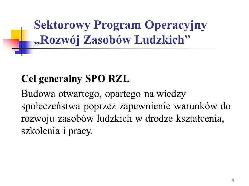 3 EFS w Polsce Dokumenty programowe 2004 – 2006 Narodowy Plan Rozwoju Sektorowy Program Operacyjny Rozwój Zasobów Ludzkich Uzupełnienie Programu Zinte