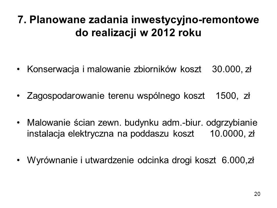 7. Planowane zadania inwestycyjno-remontowe do realizacji w 2012 roku Konserwacja i malowanie zbiorników koszt 30.000, zł Zagospodarowanie terenu wspó