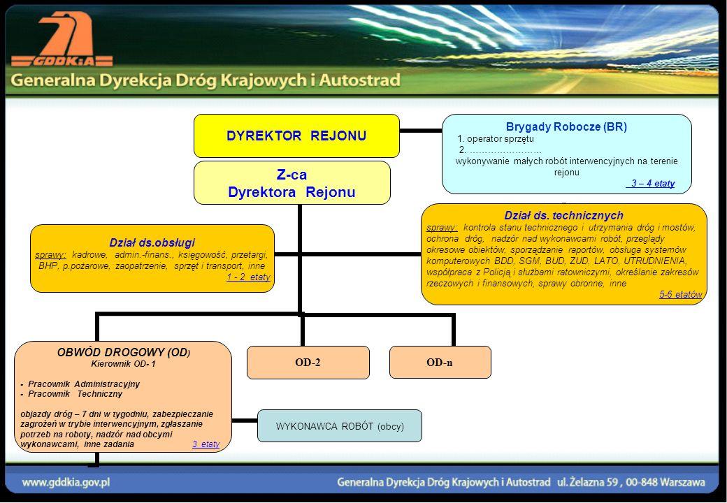CENTRALA GDDKiA PID Dyżur 24 godziny GRUPY INTERWENCYJNE DYREKTOR REJONU KIEROWNIK OBWODU SŁUŻBY RATOWNICZE ODDZIAŁ GDDKiA PID Dyżur 24 godziny Grupy Interwencyjne Operatorzy sprzętu strategicznego do ZUD (pługi wirnikowe) i BUD Wykonywanie robót interwencyjnych (3 – 4 etaty) informacje interwencje