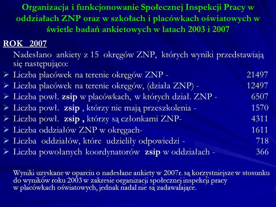 Organizacja i funkcjonowanie Społecznej Inspekcji Pracy w oddziałach ZNP oraz w szkołach i placówkach oświatowych w świetle badań ankietowych w latach 2003 i 2007 ROK 2007 Nadesłano ankiety z 15 okręgów ZNP, których wyniki przedstawiają się następująco: Liczba placówek na terenie okręgów ZNP - 21497 Liczba placówek na terenie okręgów, (działa ZNP) - 12497 Liczba powł.
