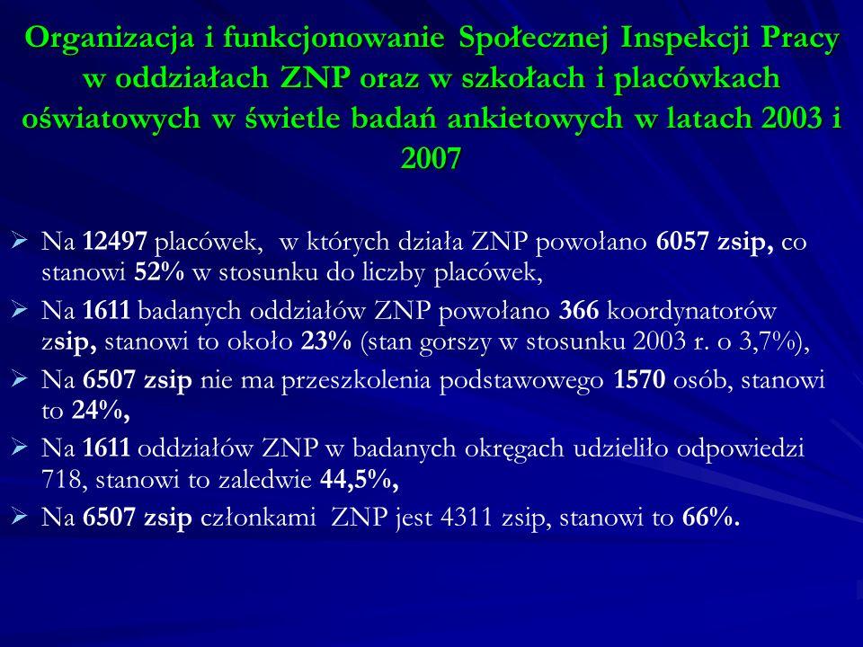 Organizacja i funkcjonowanie Społecznej Inspekcji Pracy w oddziałach ZNP oraz w szkołach i placówkach oświatowych w świetle badań ankietowych w latach 2003 i 2007 Na 12497 placówek, w których działa ZNP powołano 6057 zsip, co stanowi 52% w stosunku do liczby placówek, Na 1611 badanych oddziałów ZNP powołano 366 koordynatorów zsip, stanowi to około 23% (stan gorszy w stosunku 2003 r.