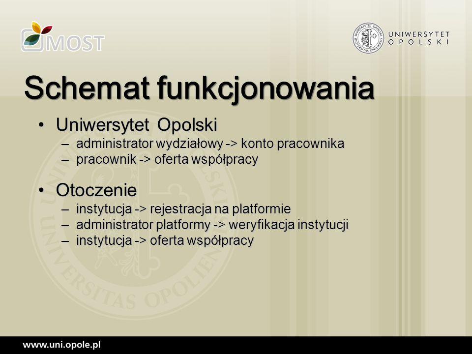 Uniwersytet OpolskiUniwersytet Opolski –administrator wydziałowy -> konto pracownika –pracownik -> oferta współpracy OtoczenieOtoczenie –instytucja ->