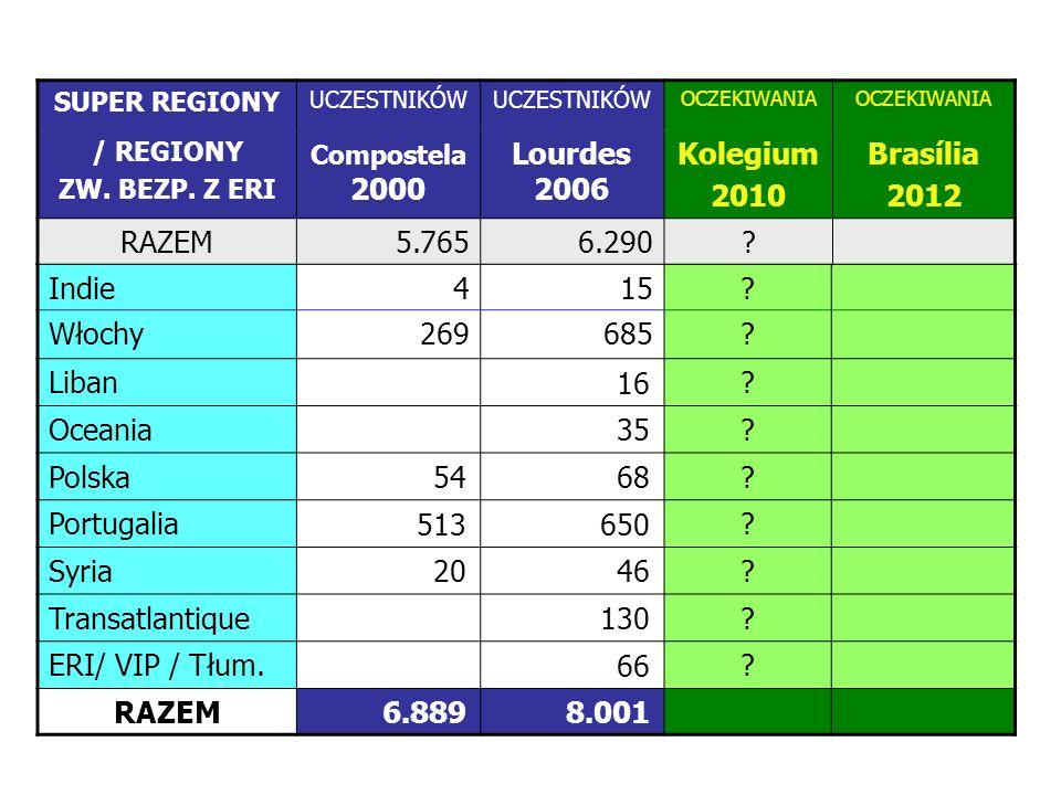 W Super Regionach i Re- gionach powinniśmy oszaco- wać przewidywaną liczbę uczestników.