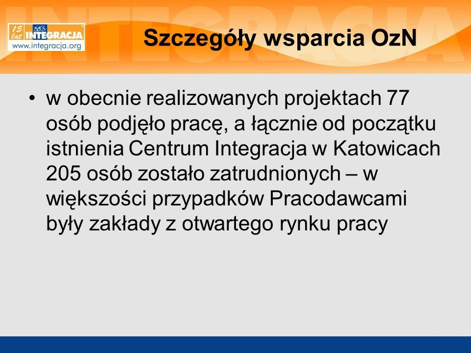 Szczegóły wsparcia OzN w obecnie realizowanych projektach 77 osób podjęło pracę, a łącznie od początku istnienia Centrum Integracja w Katowicach 205 o