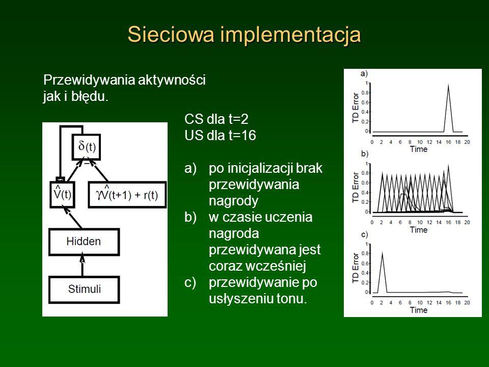 Sieciowa implementacja Przewidywania aktywności jak i błędu. CS dla t=2 US dla t=16 a)po inicjalizacji brak przewidywania nagrody b)w czasie uczenia n