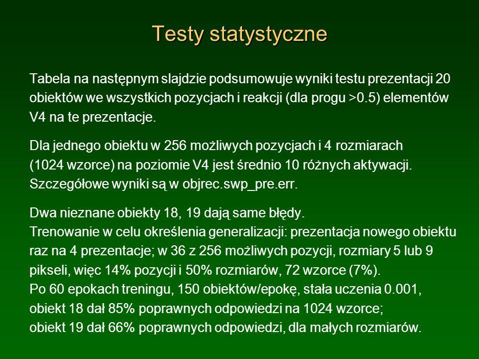 Wyniki przed uczeniem Wyniki testu prezentacji 20 obiektów we wszystkich pozycjach i reakcji (dla progu >0.5) elementów V4 na te prezentacje przed uczeniem na 18 i 19.