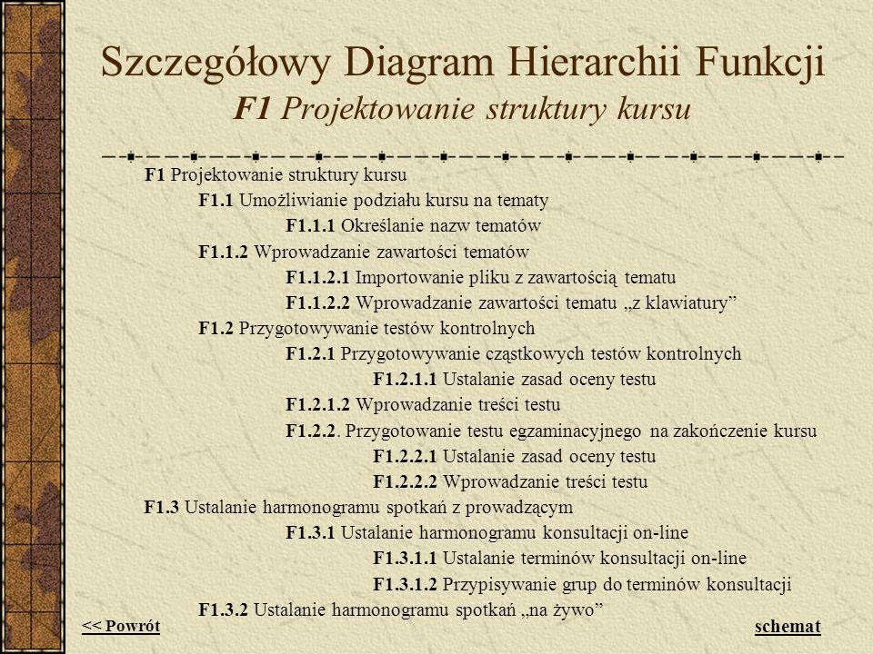 Szczegółowy Diagram Hierarchii Funkcji F1 Projektowanie struktury kursu F1 Projektowanie struktury kursu F1.1 Umożliwianie podziału kursu na tematy F1