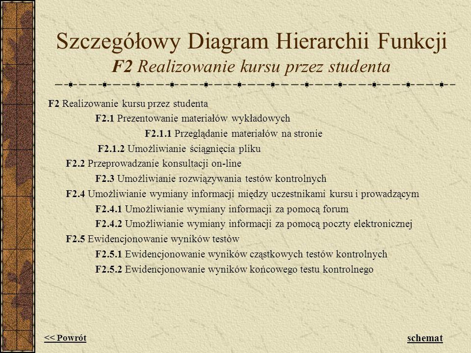 Szczegółowy Diagram Hierarchii Funkcji F2 Realizowanie kursu przez studenta F2 Realizowanie kursu przez studenta F2.1 Prezentowanie materiałów wykłado