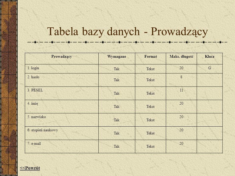 Tabela bazy danych - Prowadzący ProwadzącyWymaganeFormatMaks. długośćKlucz 1. login TakTekst 20G 2. hasło TakTekst 8 3. PESEL TakTekst 11 4. imię TakT