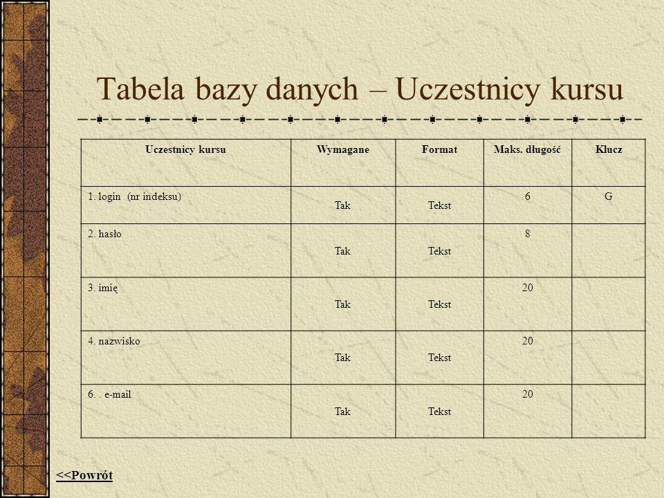 Tabela bazy danych – Uczestnicy kursu Uczestnicy kursuWymaganeFormatMaks. długośćKlucz 1. login (nr indeksu) TakTekst 6G 2. hasło TakTekst 8 3. imię T
