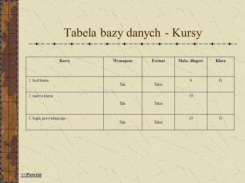 Tabela bazy danych - Kursy KursyWymaganeFormatMaks. długośćKlucz 1. kod kursu TakTekst 6G 2. nazwa kursu TakTekst 50 3. login prowadzącego TakTekst 20