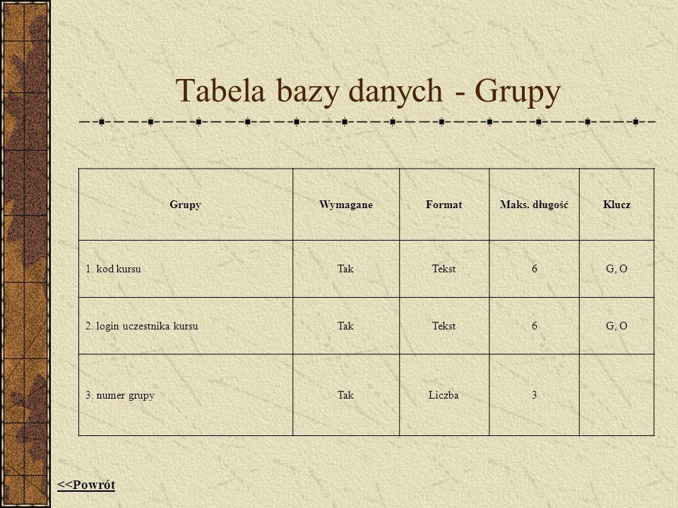 Tabela bazy danych - Grupy GrupyWymaganeFormatMaks. długośćKlucz 1. kod kursuTakTekst6G, O 2. login uczestnika kursuTakTekst6G, O 3. numer grupyTakLic