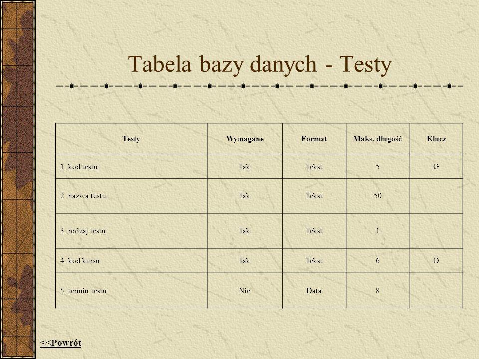 Tabela bazy danych - Testy TestyWymaganeFormatMaks. długośćKlucz 1. kod testuTakTekst5G 2. nazwa testuTakTekst50 3. rodzaj testuTakTekst1 4. kod kursu
