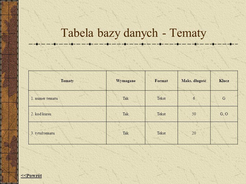 Tabela bazy danych - Tematy TematyWymaganeFormatMaks. długośćKlucz 1. numer tematuTakTekst6G 2. kod kursuTakTekst50G, O 3. tytuł tematuTakTekst20 <<Po
