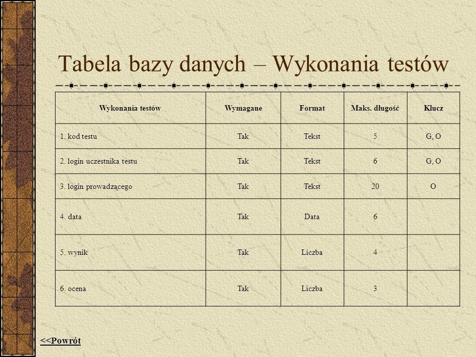 Tabela bazy danych – Wykonania testów Wykonania testówWymaganeFormatMaks. długośćKlucz 1. kod testuTakTekst5G, O 2. login uczestnika testuTakTekst6G,
