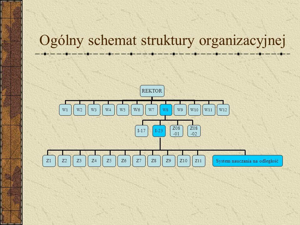 Ogólny schemat struktury organizacyjnej REKTOR W1W2W3W4W5 W6 W7W8W9W10W11W12 Z2Z3Z4Z5Z6Z7Z8Z9Z10 Z11 System nauczania na odległość Z08 -02 Z08 -01 I-1