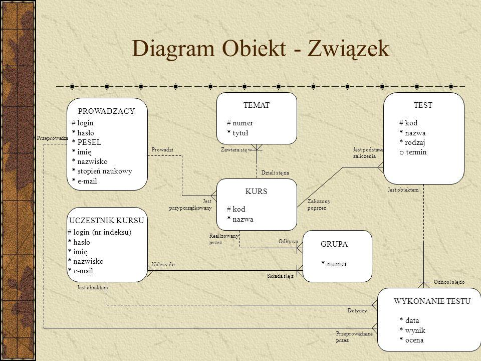 Diagram Obiekt - Związek Odnosi się do TEST # kod * nazwa * rodzaj o termin PROWADZĄCY # login * hasło * PESEL * imię * nazwisko * stopień naukowy * e