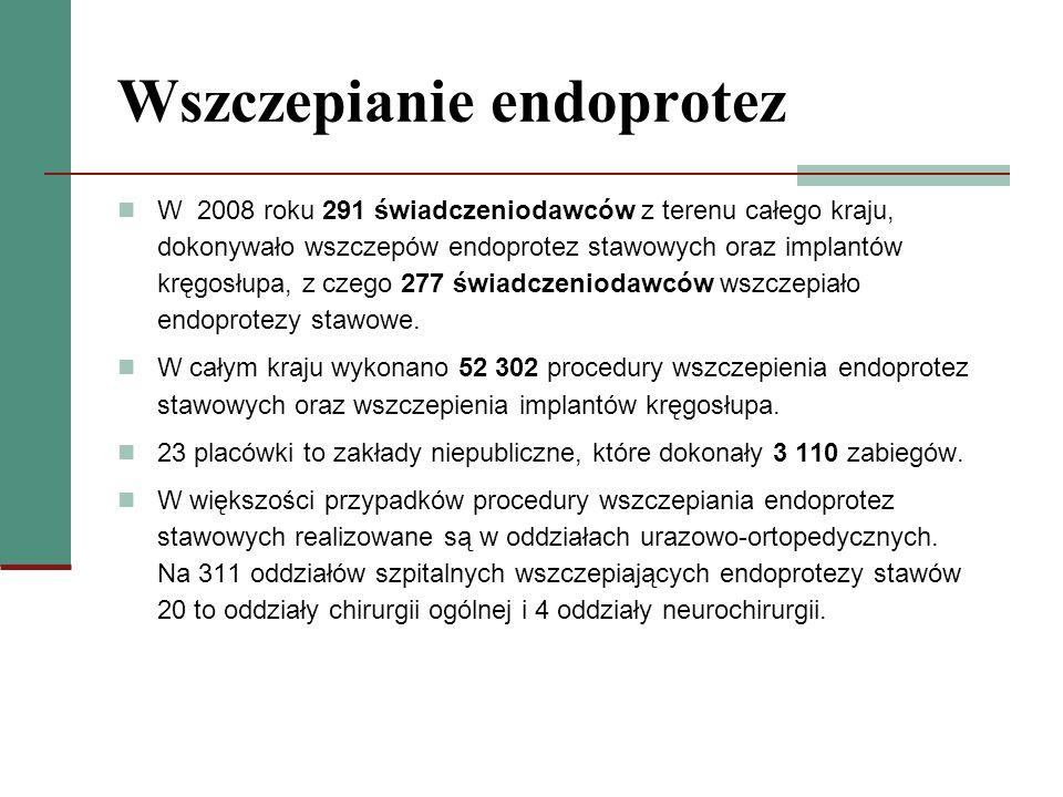 Wszczepianie endoprotez W 2008 roku 291 świadczeniodawców z terenu całego kraju, dokonywało wszczepów endoprotez stawowych oraz implantów kręgosłupa,