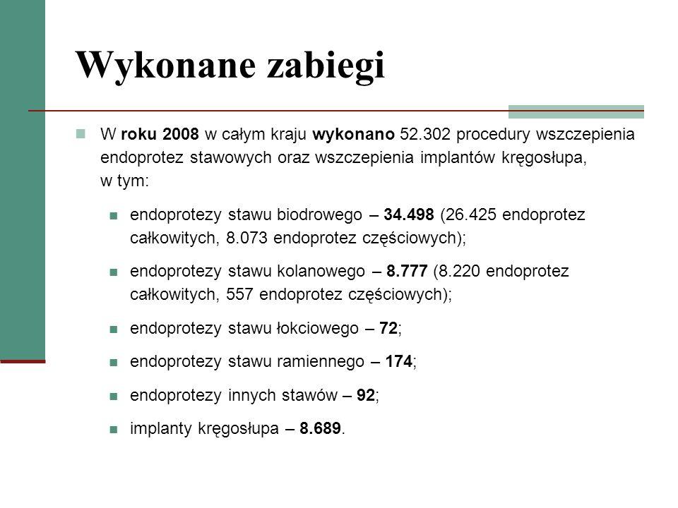 Wykonane zabiegi W roku 2008 w całym kraju wykonano 52.302 procedury wszczepienia endoprotez stawowych oraz wszczepienia implantów kręgosłupa, w tym: