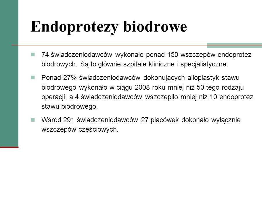 Endoprotezy biodrowe 74 świadczeniodawców wykonało ponad 150 wszczepów endoprotez biodrowych. Są to głównie szpitale kliniczne i specjalistyczne. Pona