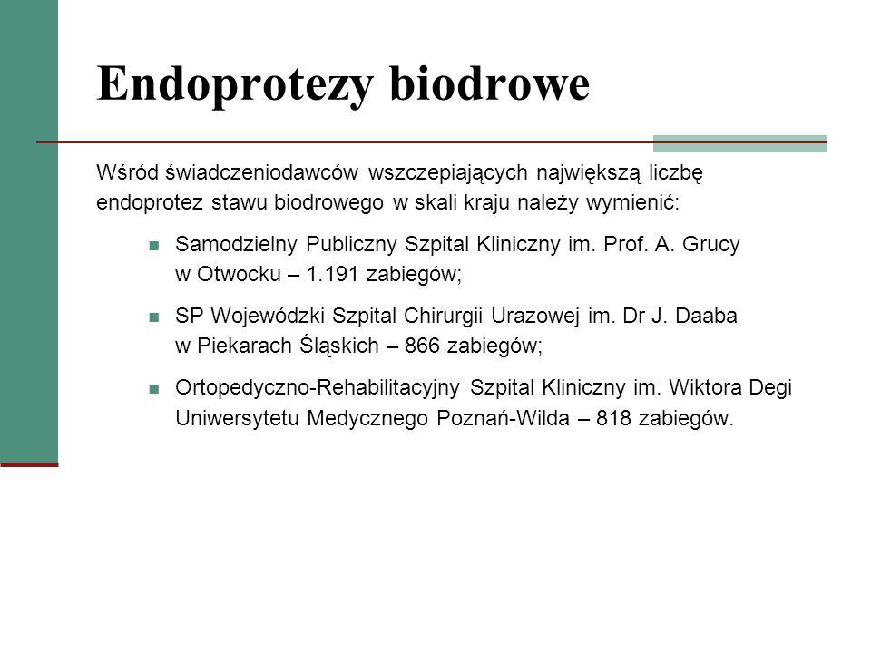 Endoprotezy biodrowe Wśród świadczeniodawców wszczepiających największą liczbę endoprotez stawu biodrowego w skali kraju należy wymienić: Samodzielny