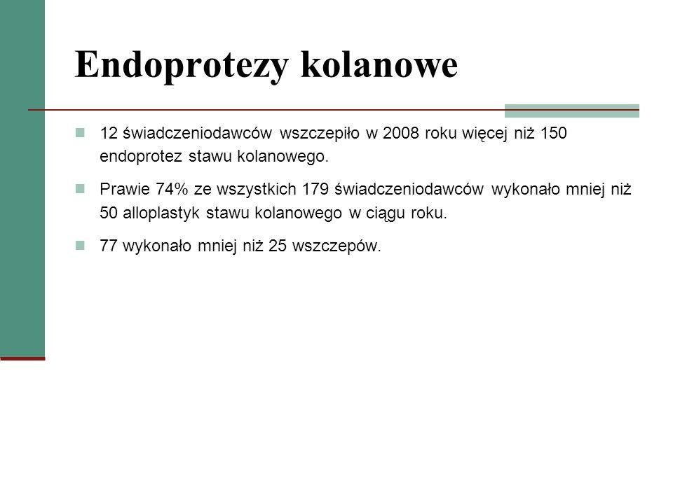 Endoprotezy kolanowe 12 świadczeniodawców wszczepiło w 2008 roku więcej niż 150 endoprotez stawu kolanowego. Prawie 74% ze wszystkich 179 świadczeniod