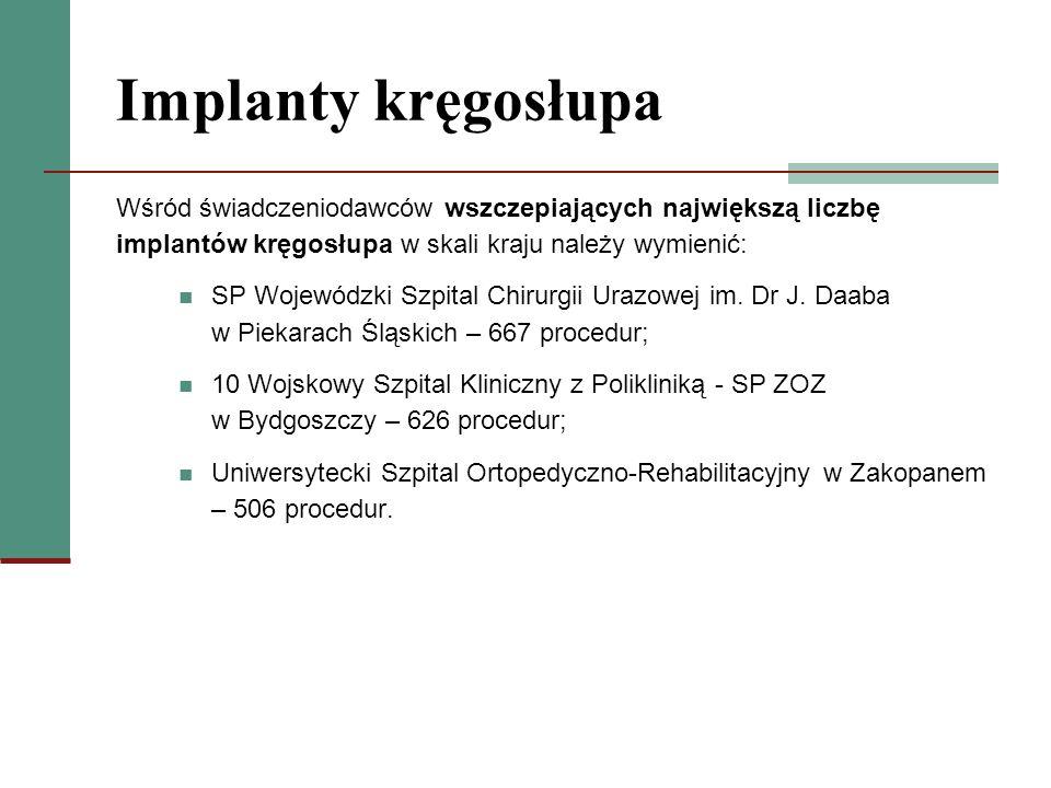 Implanty kręgosłupa Wśród świadczeniodawców wszczepiających największą liczbę implantów kręgosłupa w skali kraju należy wymienić: SP Wojewódzki Szpita