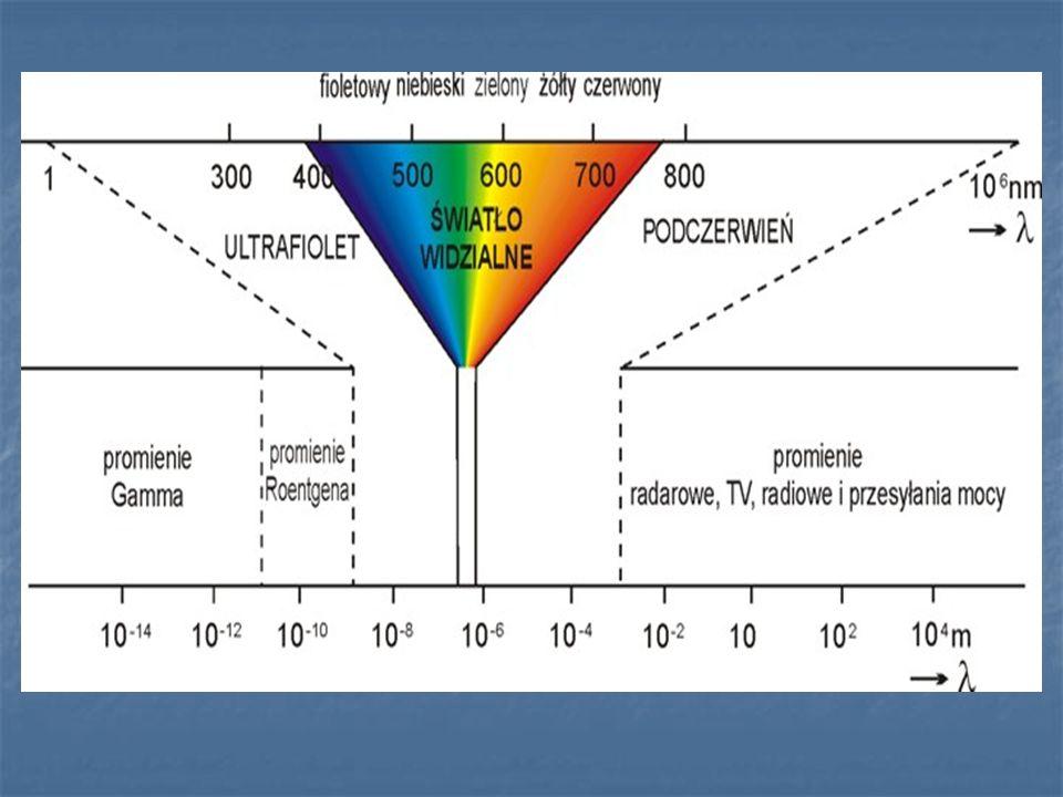 Porównanie źródeł światła Typ Moc W Strumień świetlny w lm Spr.