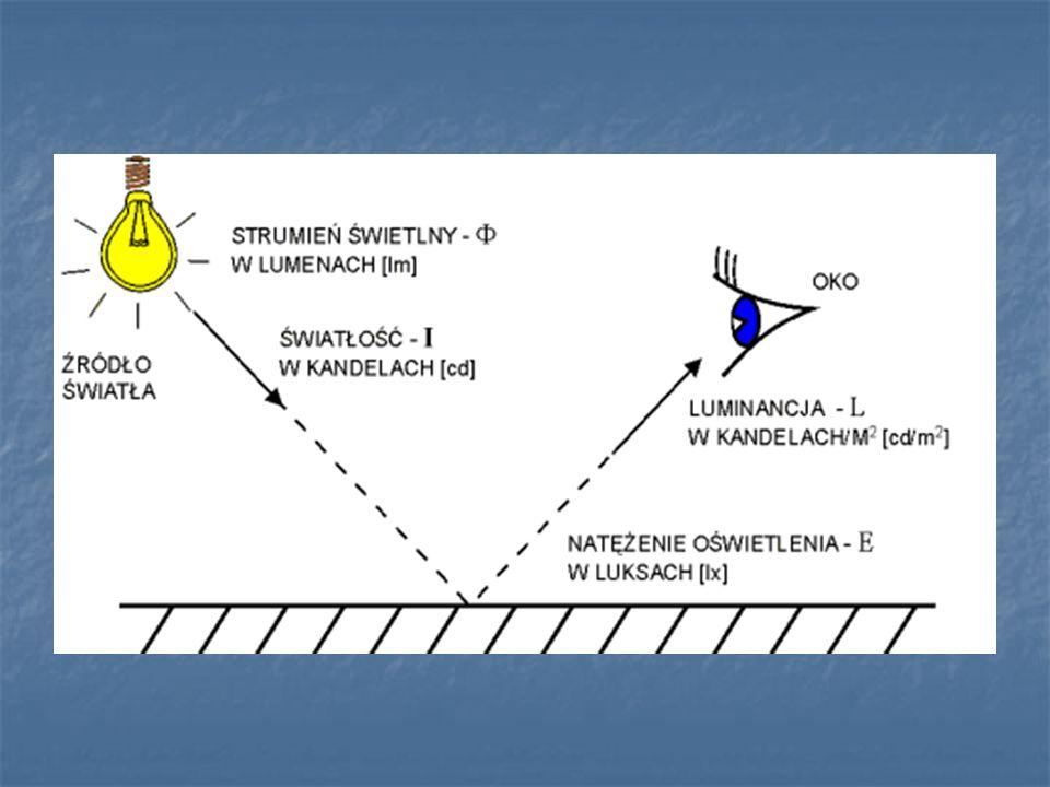 Zapotrzebowanie na energię końcową na potrzeby oświetlenia EK, L= EL, j·Af, [kWh/rok] EL, j – roczne jednostkowe zapotrzebowanie na energię użytkową do oświetlenia [kWh/m2rok] Af – powierzchnia uŜytkowa [m2]