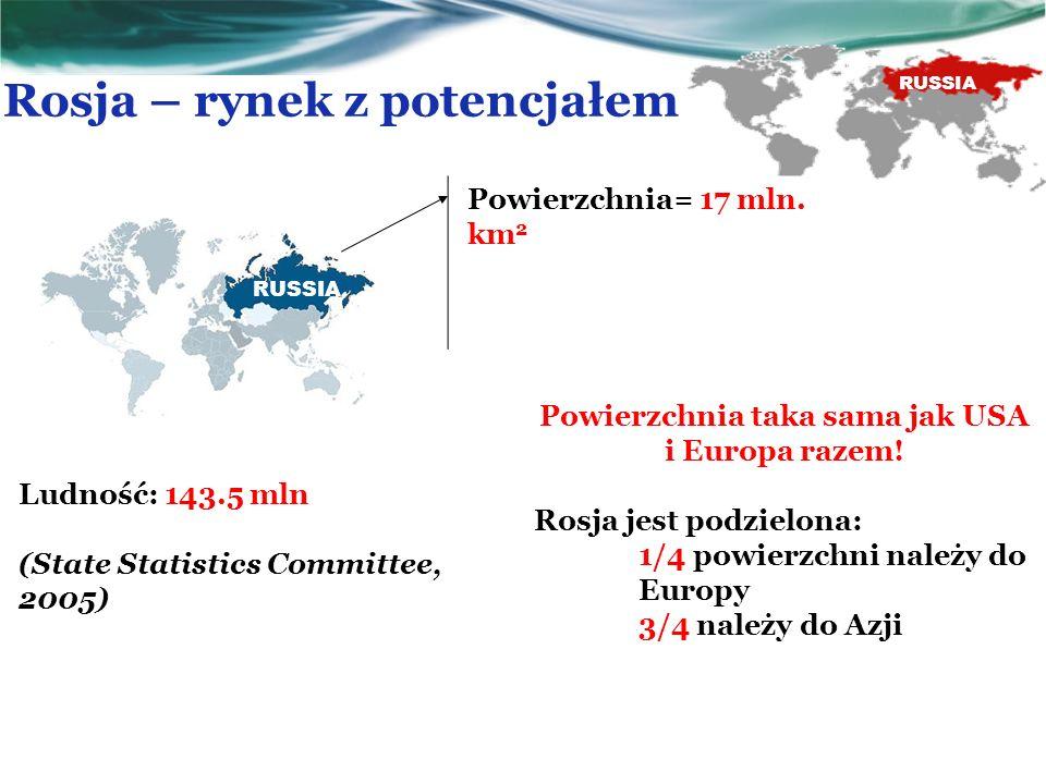 Rosja – rynek z potencjałem RUSSIA Powierzchnia= 17 mln. km 2 Ludność: 143.5 mln (State Statistics Committee, 2005) Powierzchnia taka sama jak USA i E